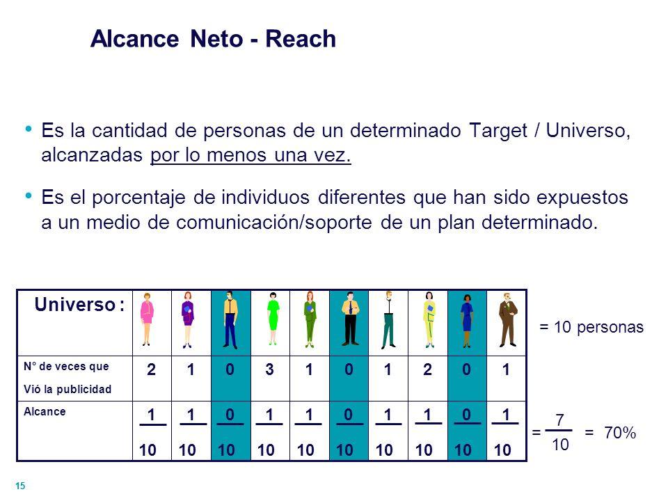 Alcance Neto - ReachEs la cantidad de personas de un determinado Target / Universo, alcanzadas por lo menos una vez.