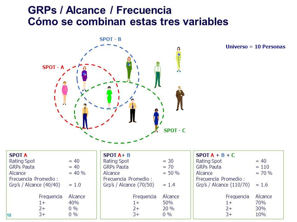 GRPs / Alcance / Frecuencia Cómo se combinan estas tres variables