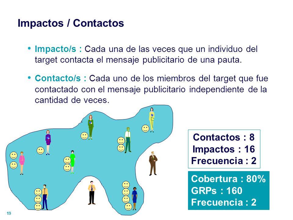 Impactos / Contactos Contactos : 8 Impactos : 16 Frecuencia : 2