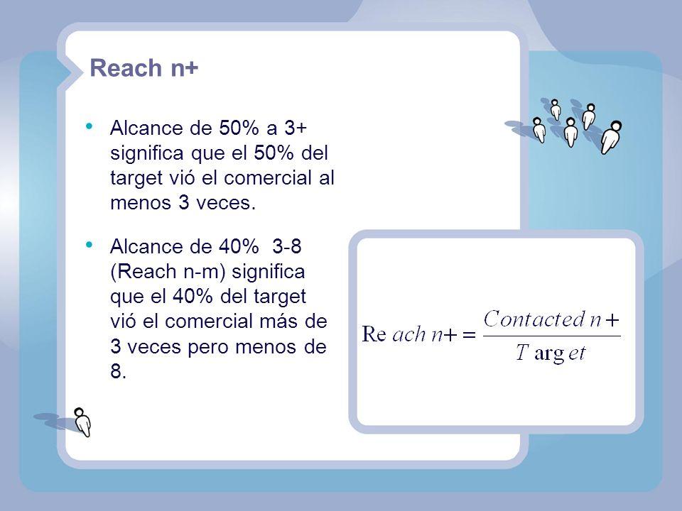 Reach n+ Alcance de 50% a 3+ significa que el 50% del target vió el comercial al menos 3 veces.