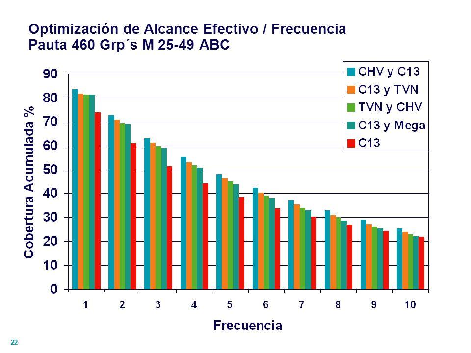 Optimización de Alcance Efectivo / Frecuencia Pauta 460 Grp´s M 25-49 ABC