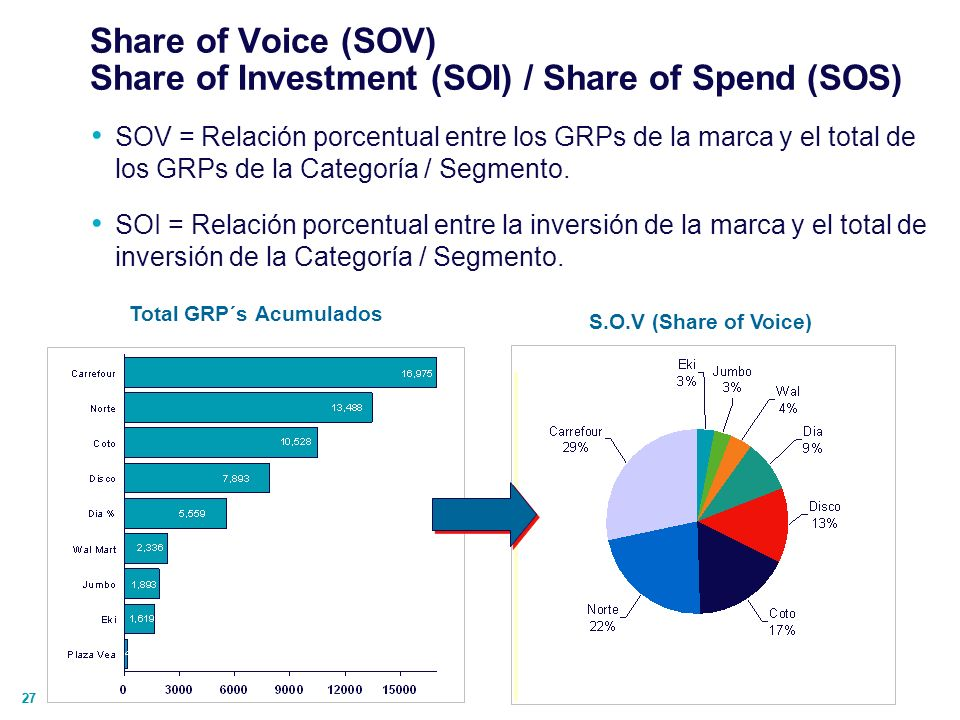 Share of Voice (SOV) Share of Investment (SOI) / Share of Spend (SOS)