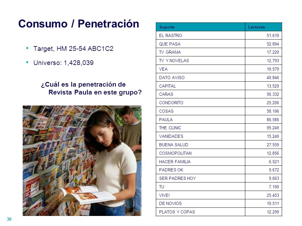 Consumo / Penetración Target, HM 25-54 ABC1C2 Universo: 1,428,039