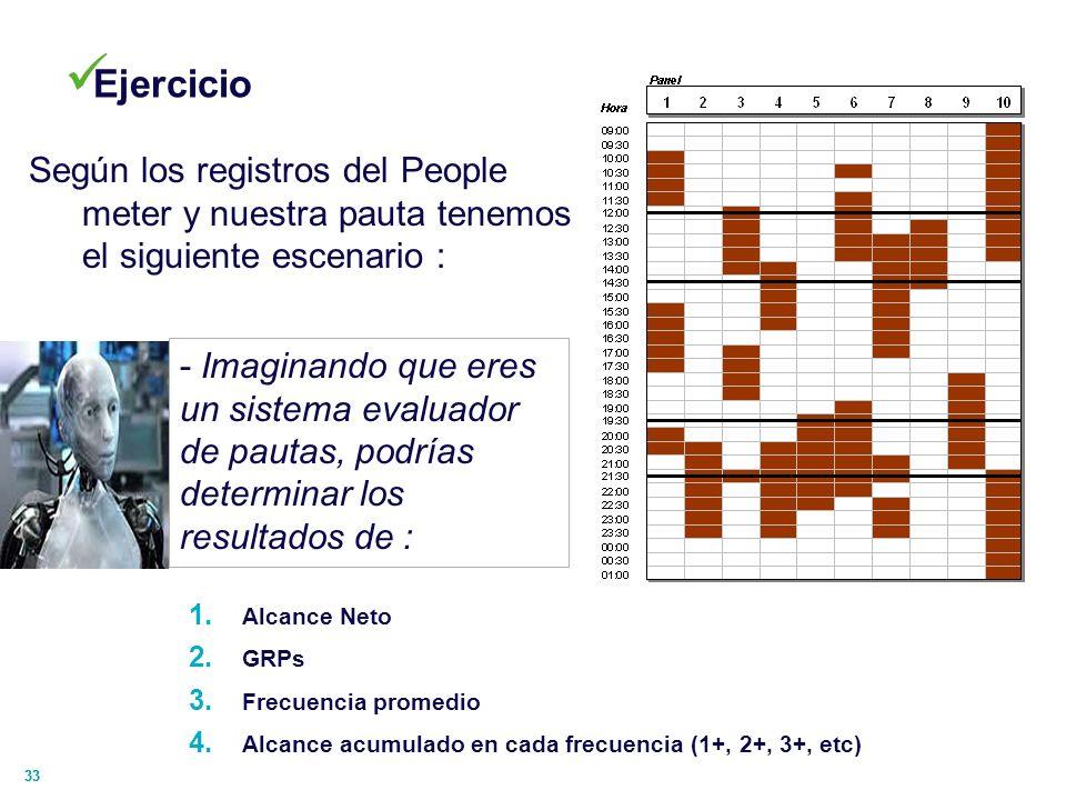 EjercicioSegún los registros del People meter y nuestra pauta tenemos el siguiente escenario :