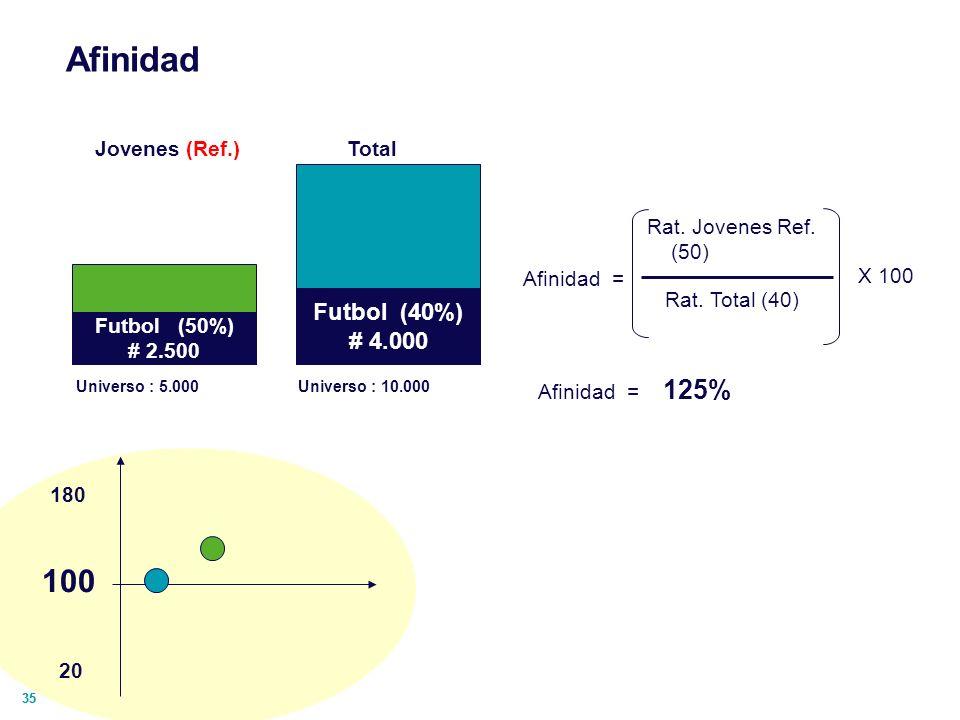 Afinidad 100 Futbol (40%) # 4.000 Jovenes (Ref.) Total