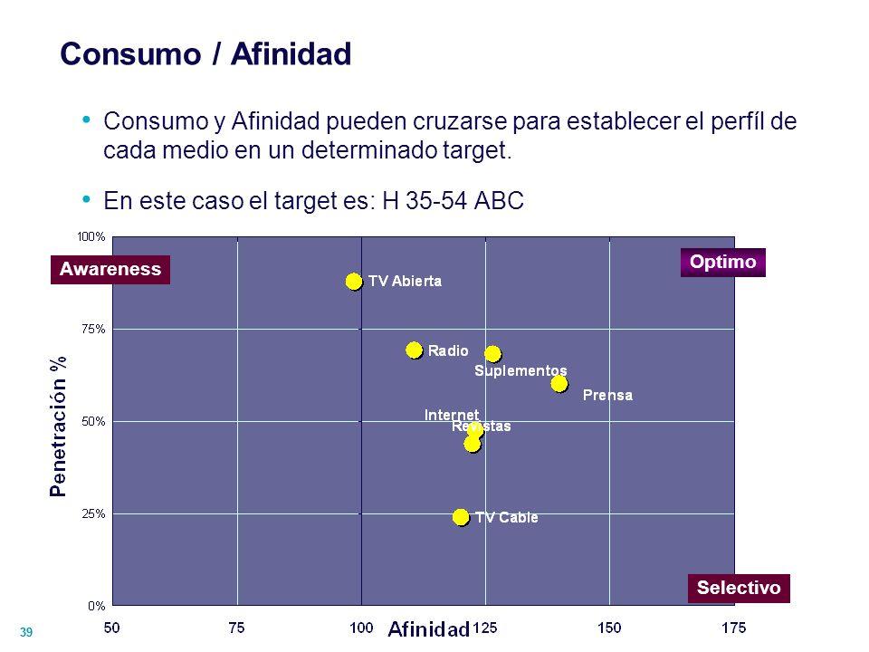 Consumo / AfinidadConsumo y Afinidad pueden cruzarse para establecer el perfíl de cada medio en un determinado target.