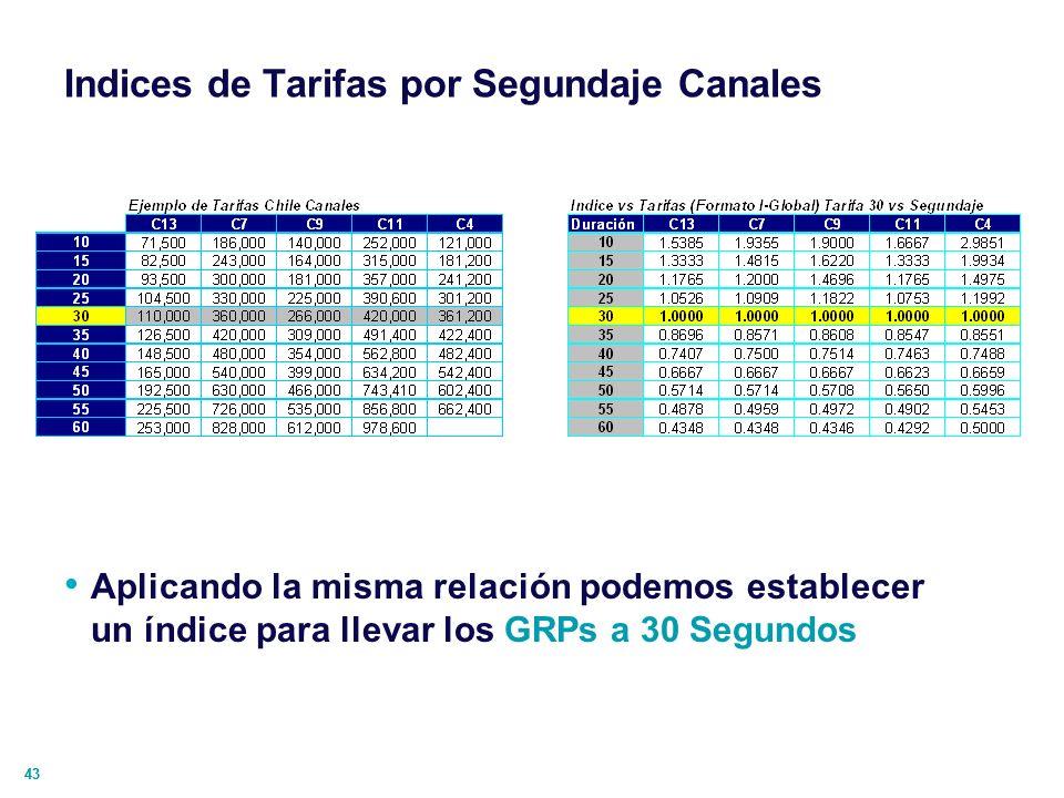 Indices de Tarifas por Segundaje Canales