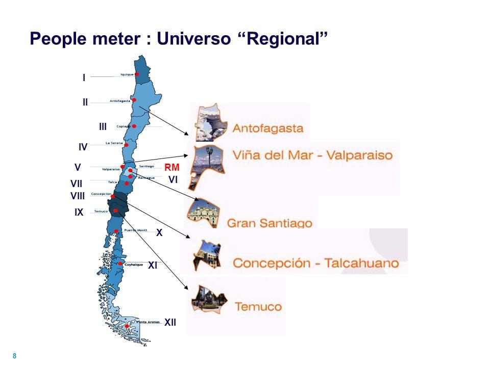 People meter : Universo Regional