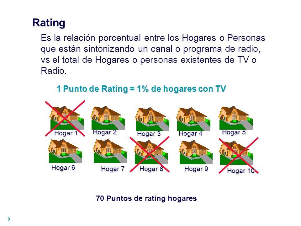 70 Puntos de rating hogares