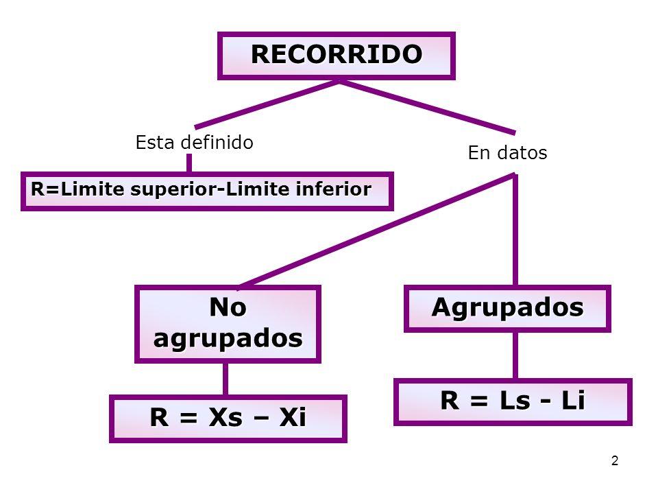 RECORRIDO No agrupados Agrupados R = Ls - Li