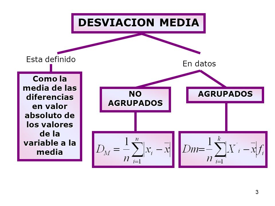 DESVIACION MEDIA Esta definido En datos