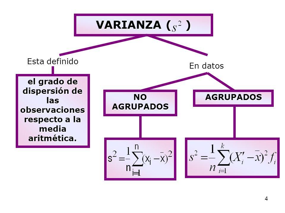 VARIANZA ( ) Esta definido En datos