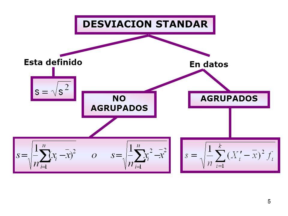 DESVIACION STANDAR Esta definido En datos NO AGRUPADOS AGRUPADOS