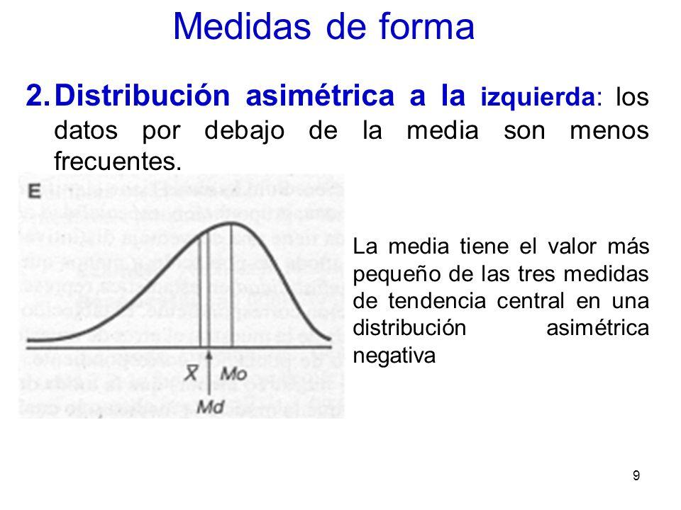 Medidas de forma Distribución asimétrica a la izquierda: los datos por debajo de la media son menos frecuentes.