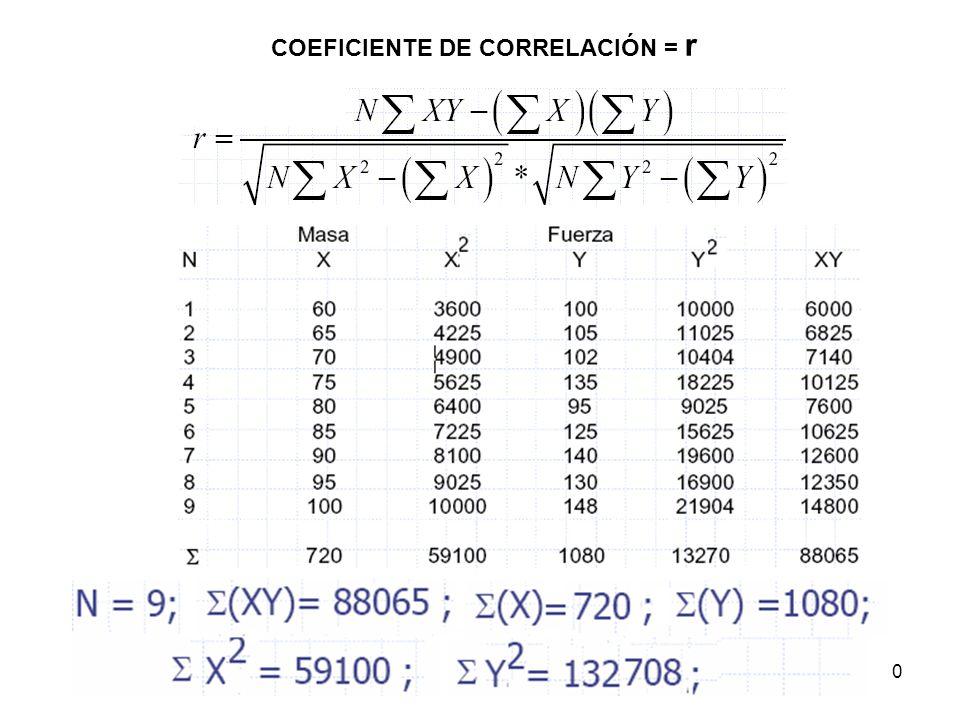 COEFICIENTE DE CORRELACIÓN = r