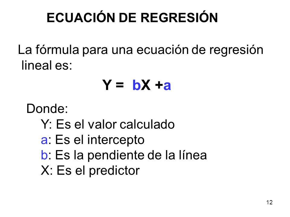 Y = bX +a ECUACIÓN DE REGRESIÓN