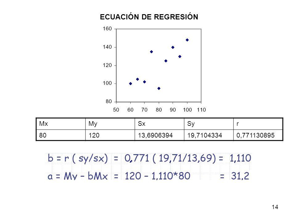 ECUACIÓN DE REGRESIÓN Mx My Sx Sy r 80 120 13,6906394 19,7104334