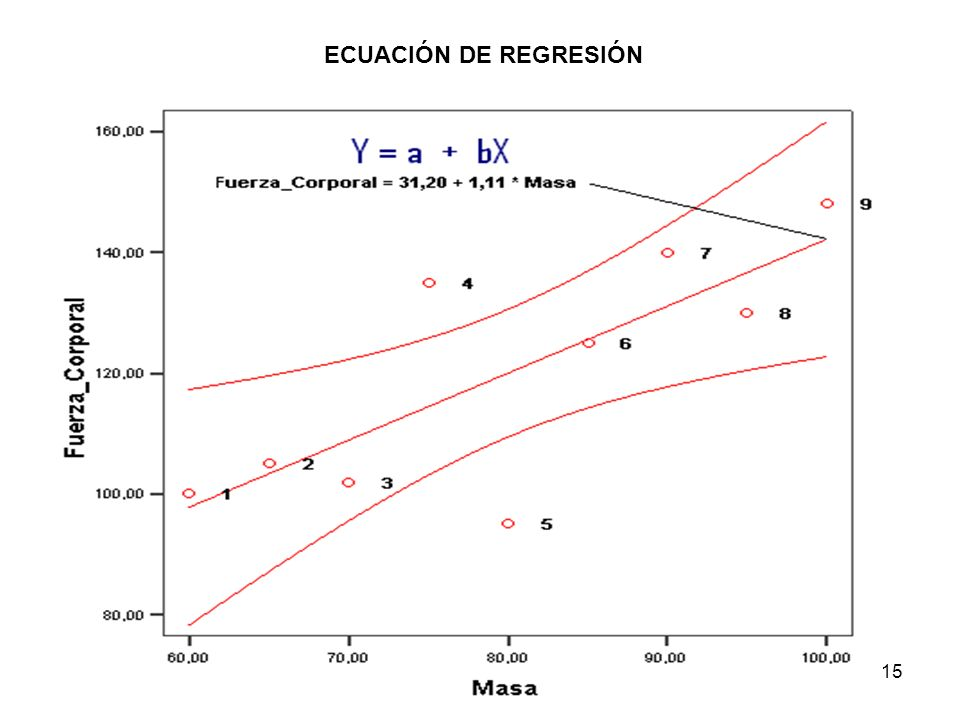 ECUACIÓN DE REGRESIÓN