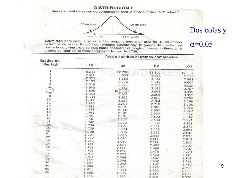 Dos colas y =0,05