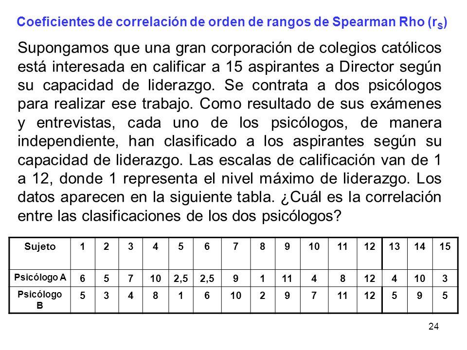 Coeficientes de correlación de orden de rangos de Spearman Rho (rS)