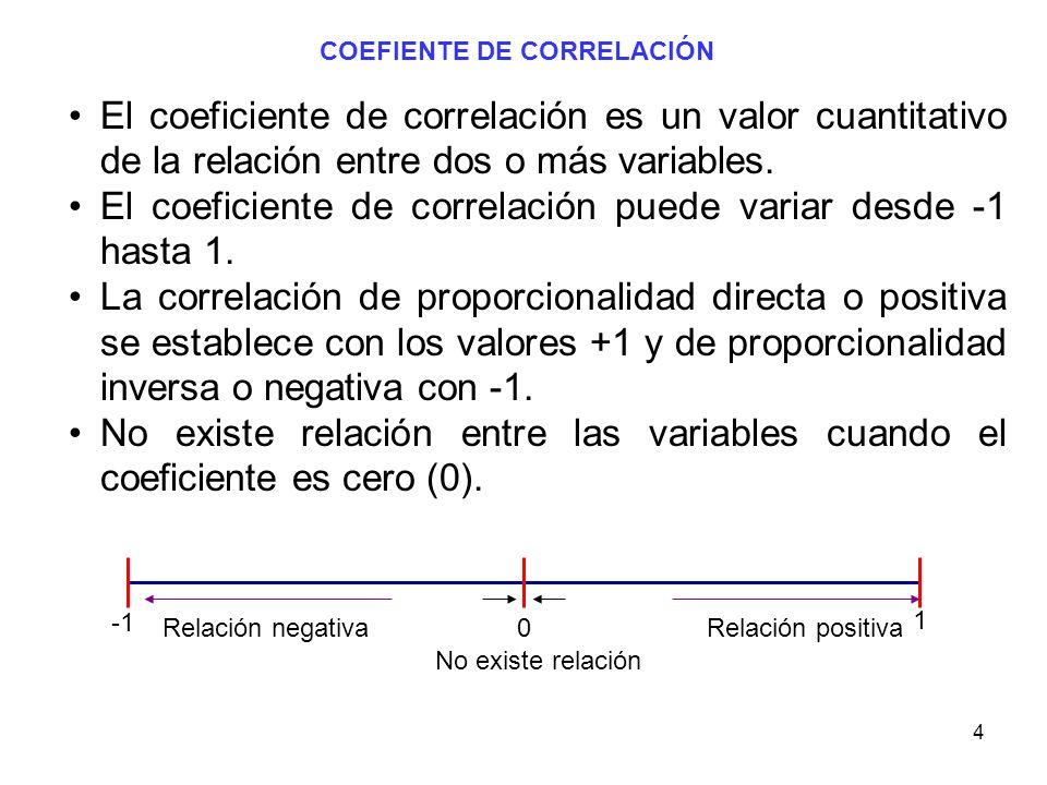 El coeficiente de correlación puede variar desde -1 hasta 1.