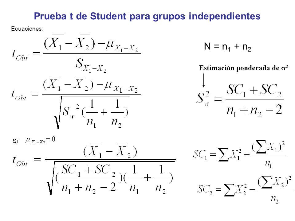 Prueba t de Student para grupos independientes
