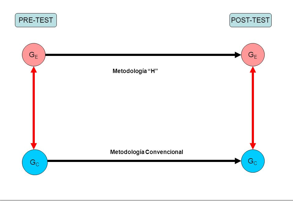 GE GE GC GC PRE-TEST POST-TEST Metodología H
