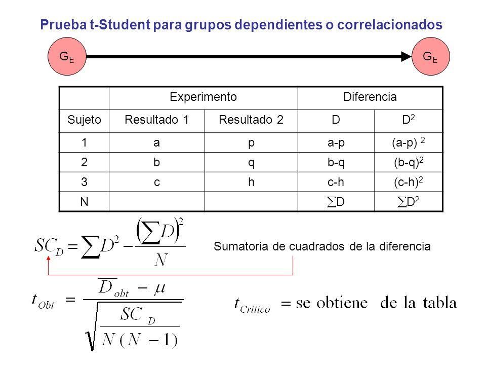 Prueba t-Student para grupos dependientes o correlacionados