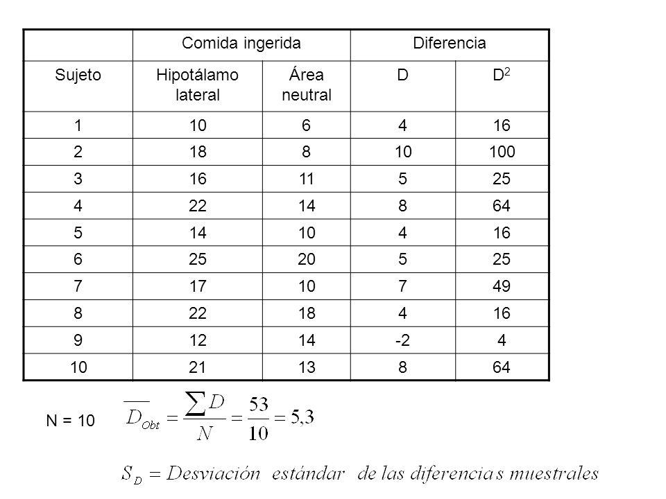 Comida ingerida Diferencia. Sujeto. Hipotálamo lateral. Área neutral. D. D2. 1. 10. 6. 4. 16.