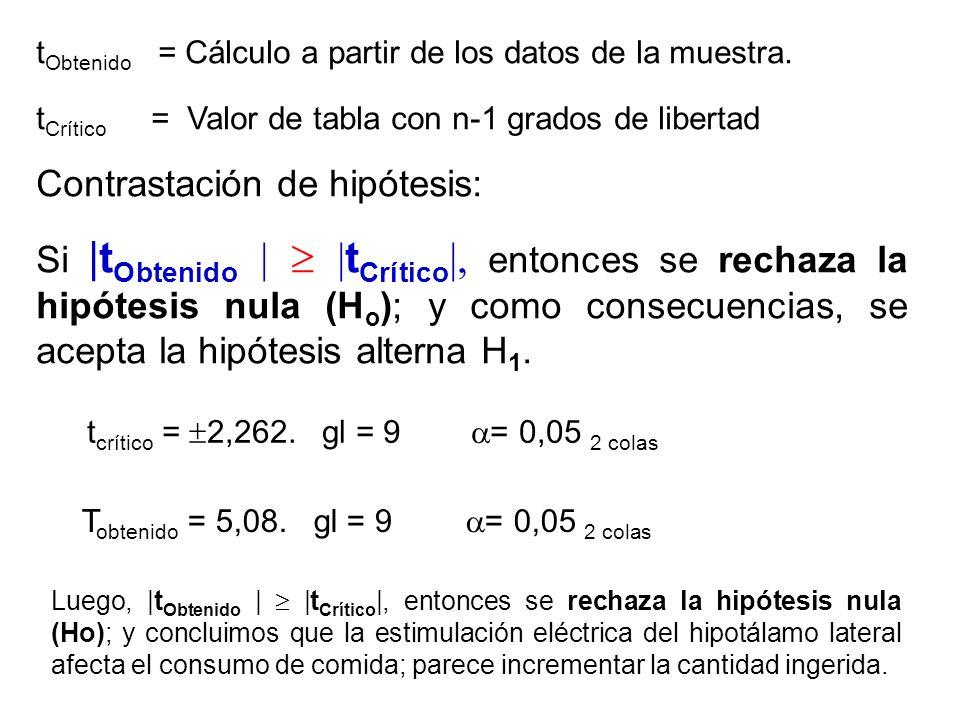 Contrastación de hipótesis: