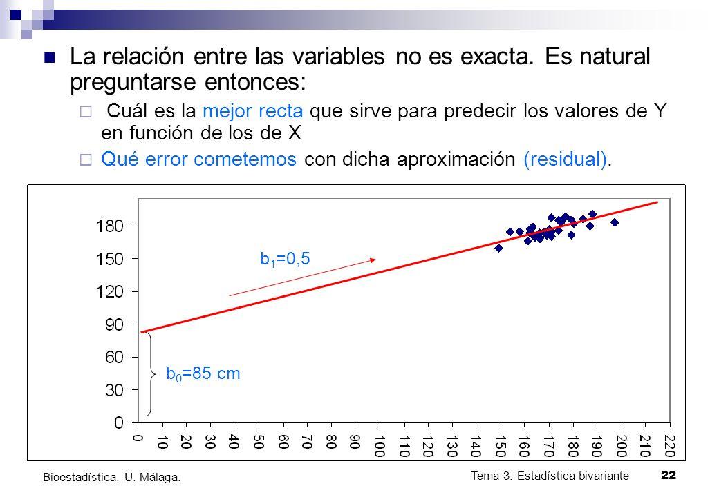 La relación entre las variables no es exacta