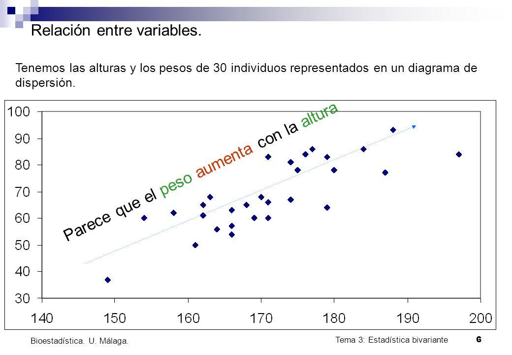 Relación entre variables.