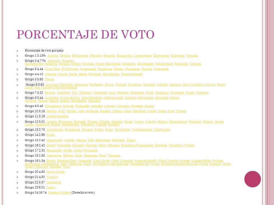 PORCENTAJE DE VOTO Porcentaje de voto por país