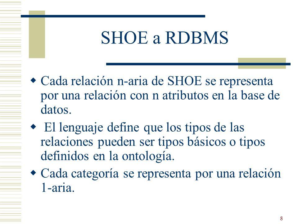 SHOE a RDBMS Cada relación n-aria de SHOE se representa por una relación con n atributos en la base de datos.
