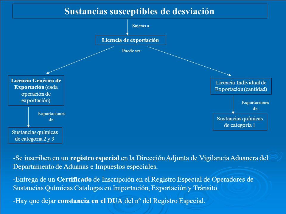 Sustancias susceptibles de desviación Licencia de exportación