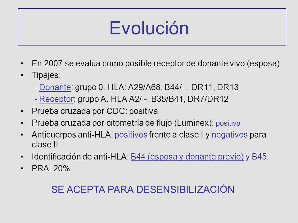 Evolución SE ACEPTA PARA DESENSIBILIZACIÓN