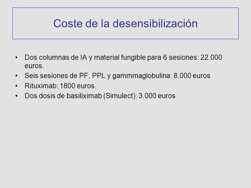 Coste de la desensibilización