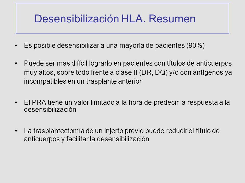 Desensibilización HLA. Resumen