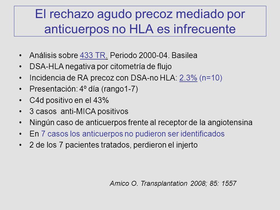 El rechazo agudo precoz mediado por anticuerpos no HLA es infrecuente
