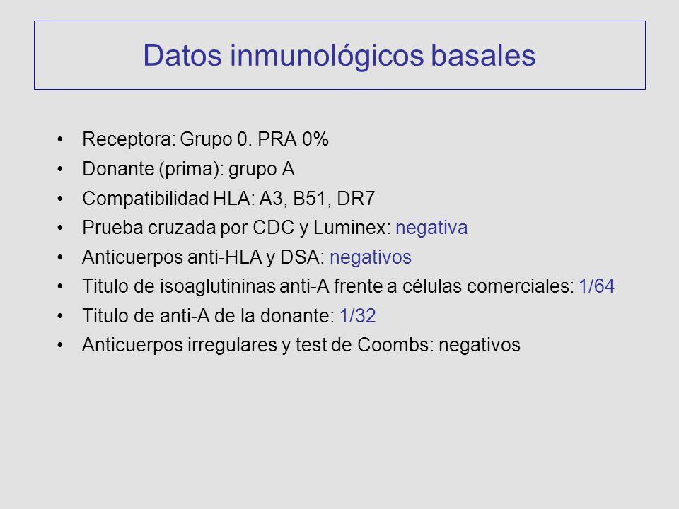 Datos inmunológicos basales