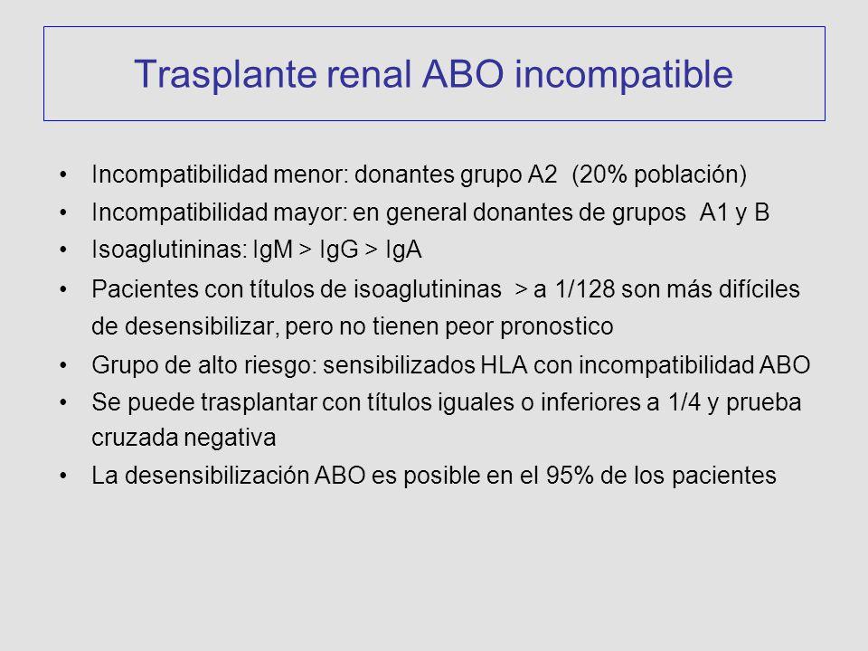 Trasplante renal ABO incompatible