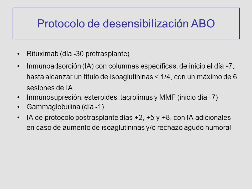 Protocolo de desensibiIización ABO