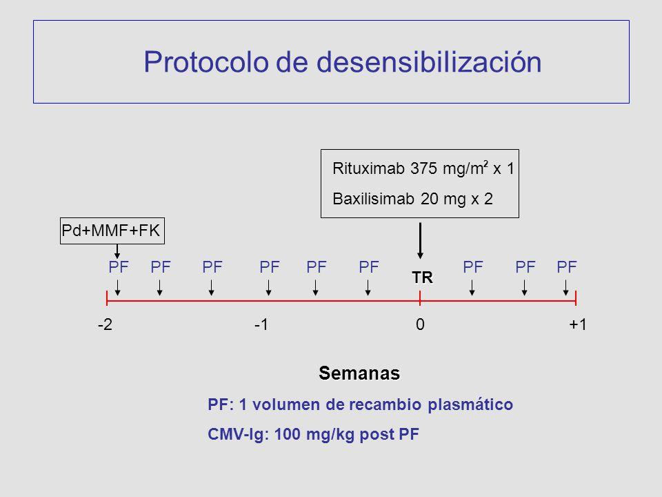 Protocolo de desensibiIización