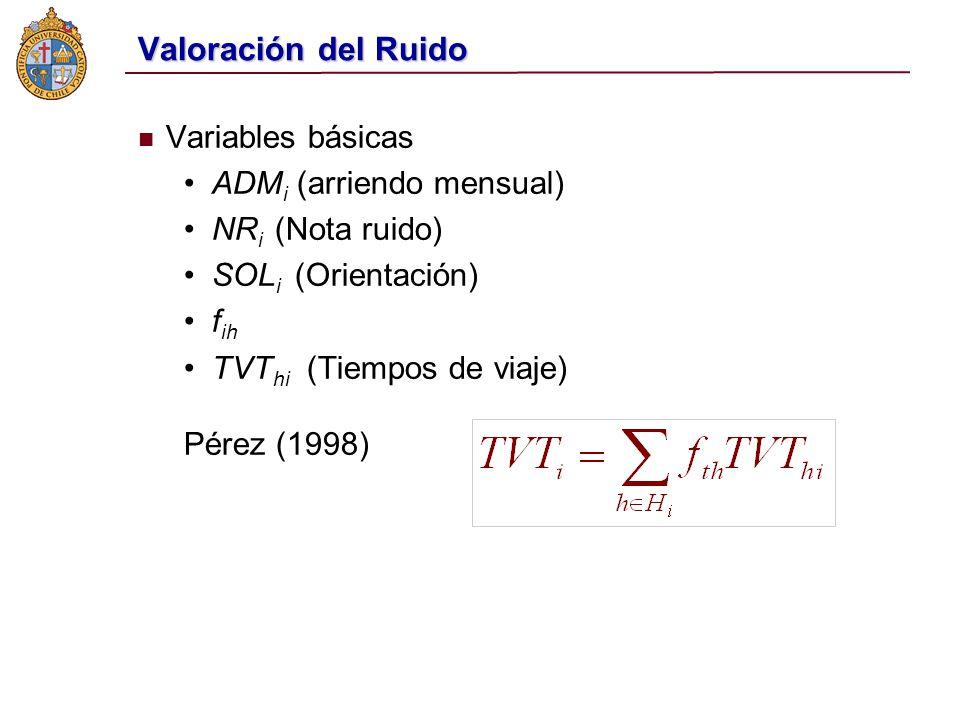 Valoración del Ruido Variables básicas ADMi (arriendo mensual)