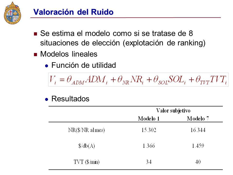 Valoración del Ruido Se estima el modelo como si se tratase de 8 situaciones de elección (explotación de ranking)