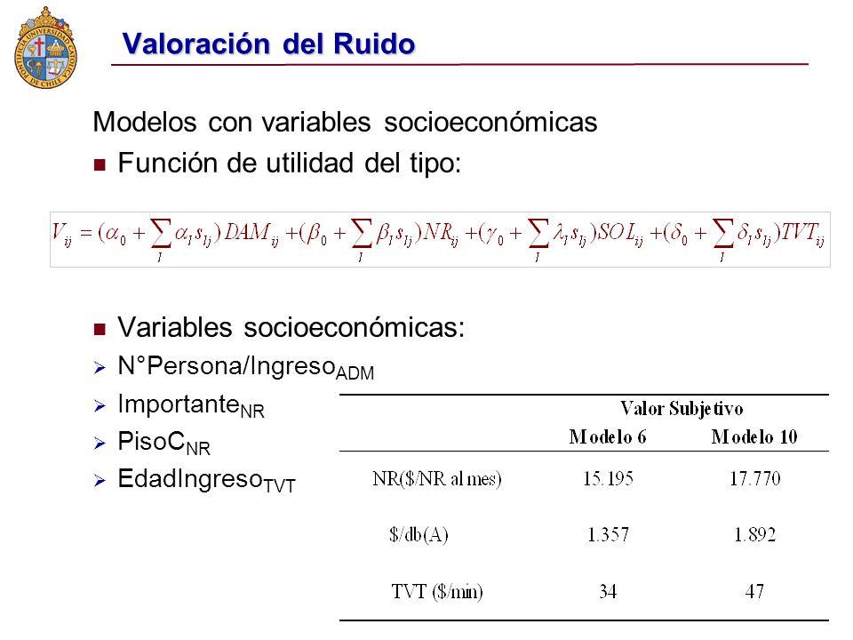 Valoración del Ruido Modelos con variables socioeconómicas