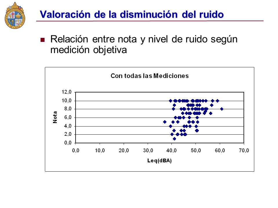 Valoración de la disminución del ruido