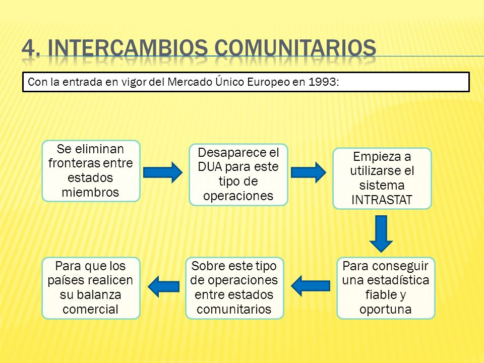 4. INTERCAMBIOS COMUNITARIOS