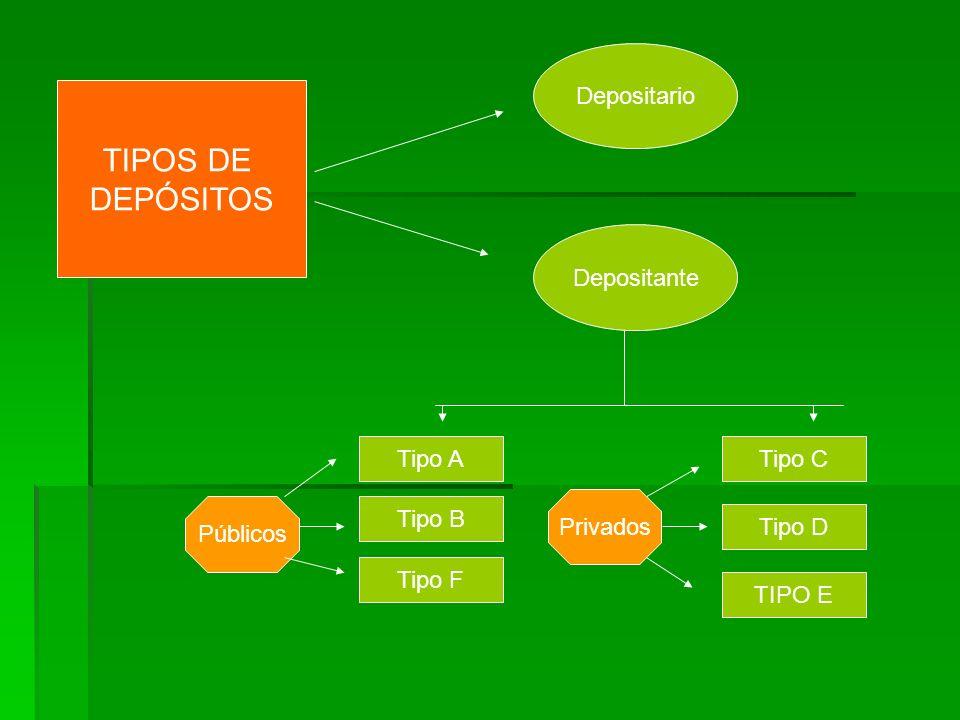 TIPOS DE DEPÓSITOS Depositario Depositante Tipo A Tipo C Privados