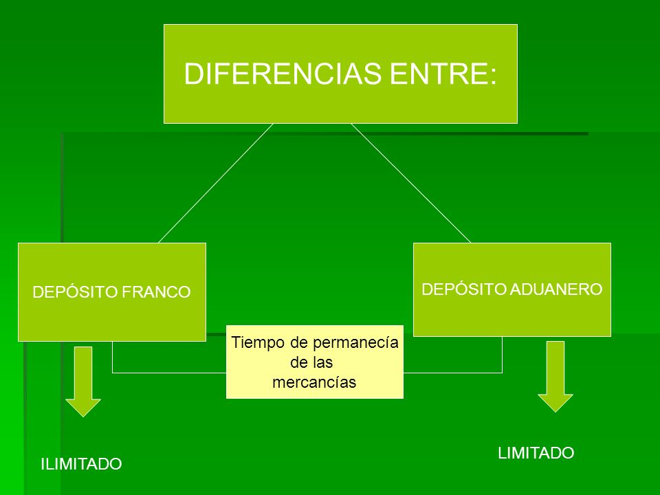 DIFERENCIAS ENTRE: DEPÓSITO FRANCO DEPÓSITO ADUANERO